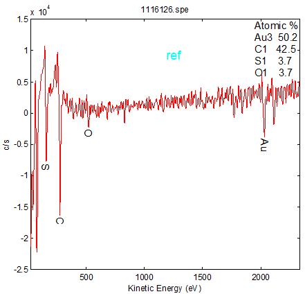 俄歇電子能譜儀分析