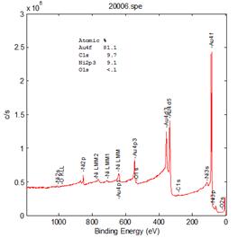 X射线光电子能谱分析