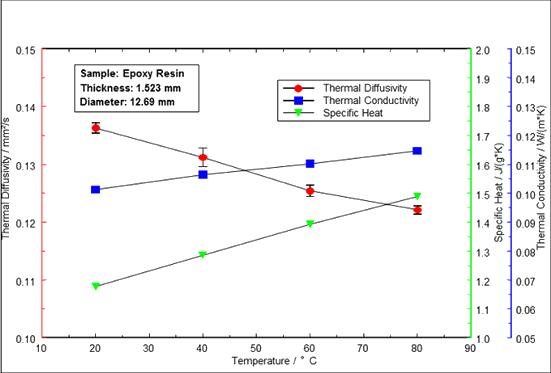 材料导热性能分析