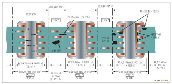 多层电路板pcb剖面图
