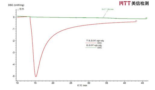 良品与不良品OIT DSC对比谱图