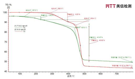 不良品与良品TGA对比谱图