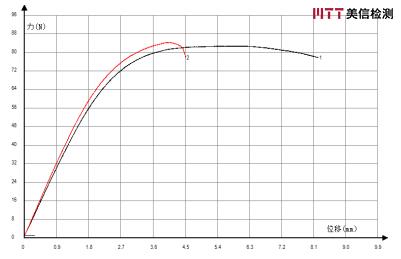 开裂底壳与未开裂底壳样条测试位置及弯曲性能对比谱图