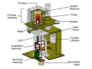 热机械分析原理