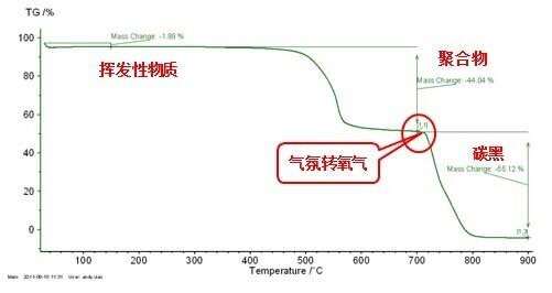 热裂解温度(td)分析方法二